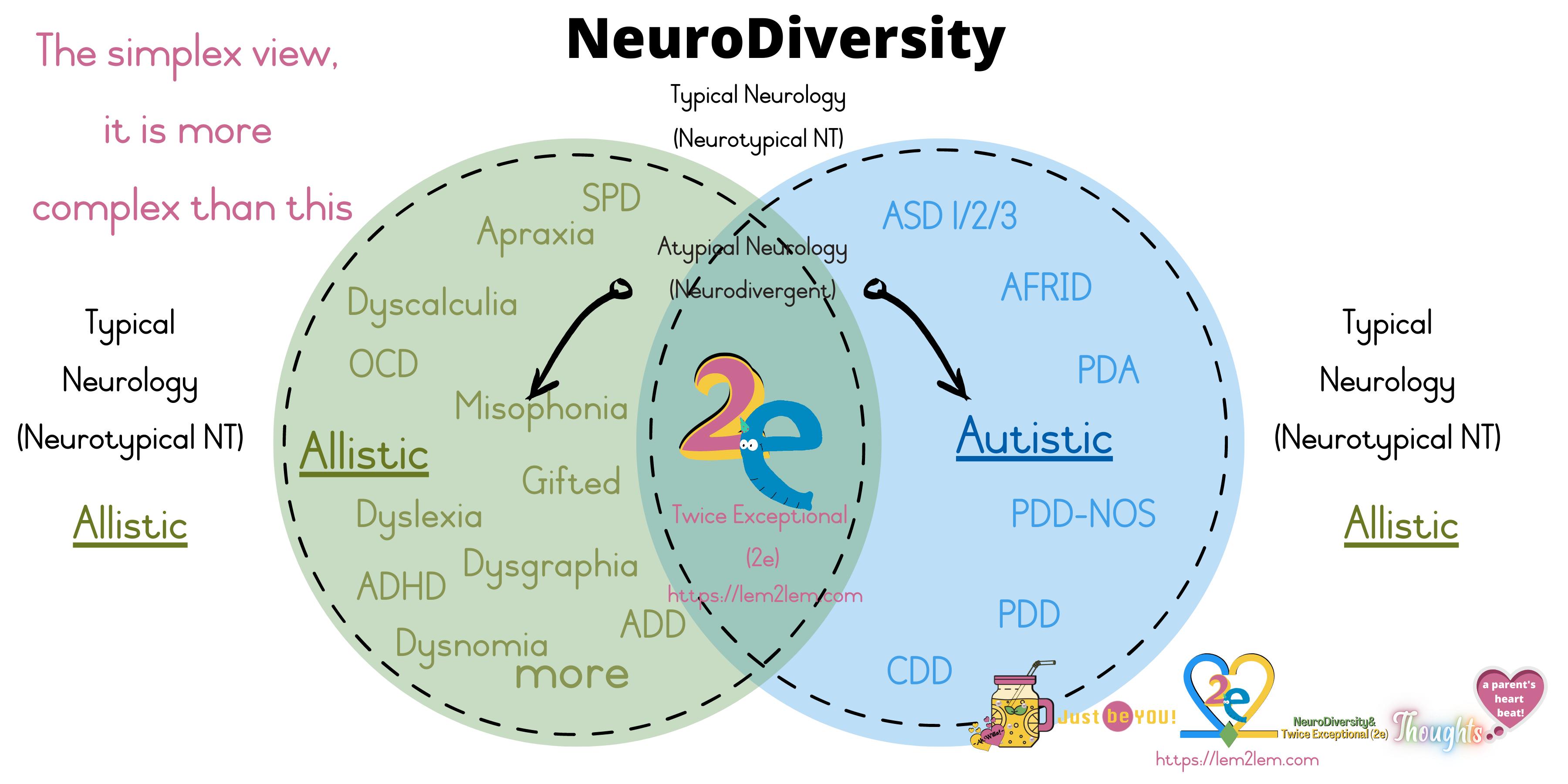 NeuroDiversity define for Lemon2Lemonade © copyright